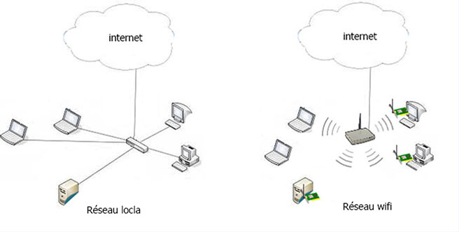 reseau-local-VS-reseau-wifi