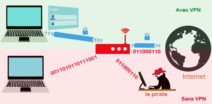 VPN-et-wifi-public