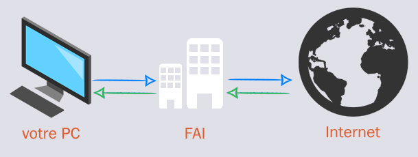 connexion intrenet FA